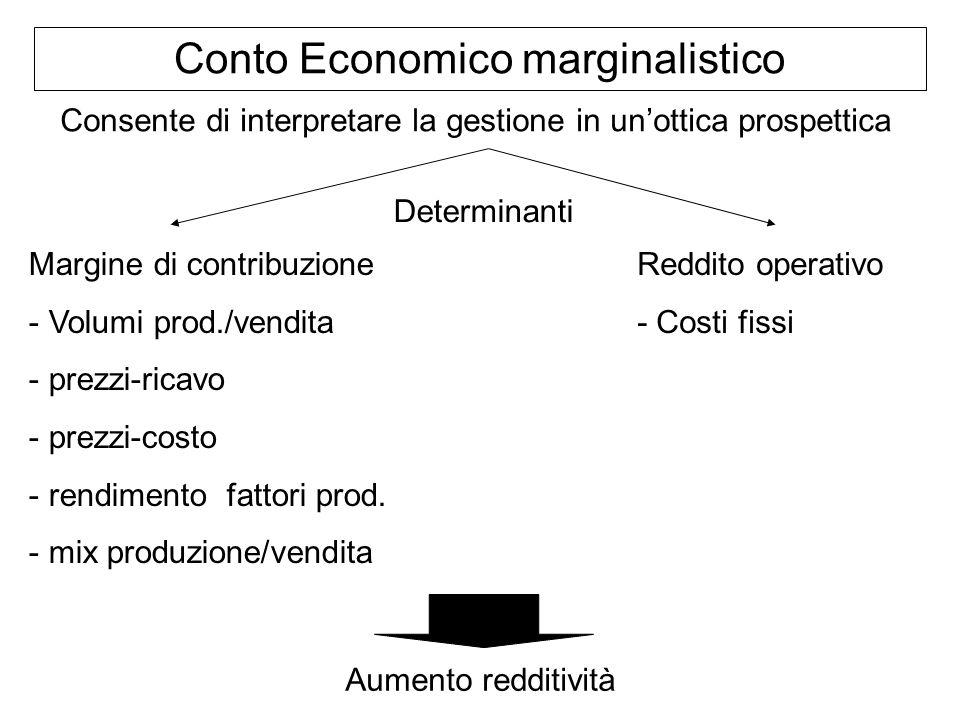 Conto Economico marginalistico Consente di interpretare la gestione in unottica prospettica Margine di contribuzione - Volumi prod./vendita - prezzi-r