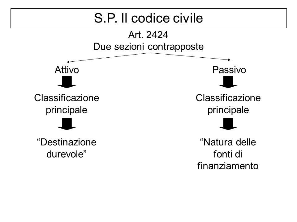 S.P. Il codice civile Art. 2424 AttivoPassivo Classificazione principale Destinazione durevole Classificazione principale Natura delle fonti di finanz
