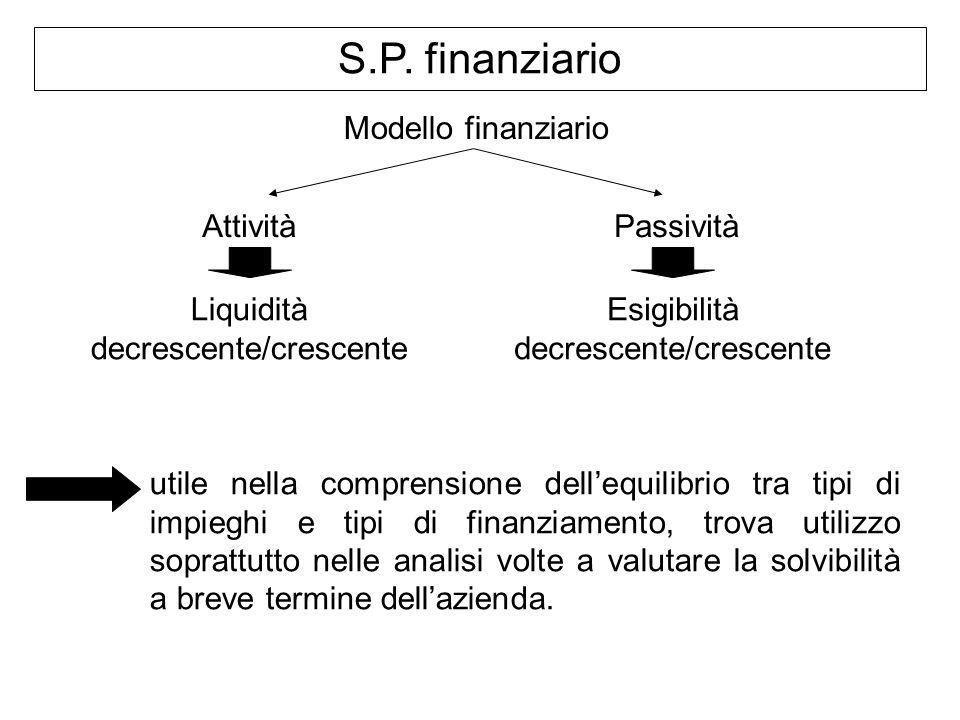 S.P. finanziario Modello finanziario AttivitàPassività Liquidità decrescente/crescente Esigibilità decrescente/crescente utile nella comprensione dell