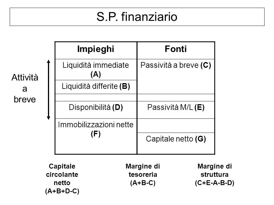 S.P. finanziario Impieghi Liquidità immediate (A) Liquidità differite (B) Disponibilità (D) Immobilizzazioni nette (F) Fonti Passività a breve (C) Pas