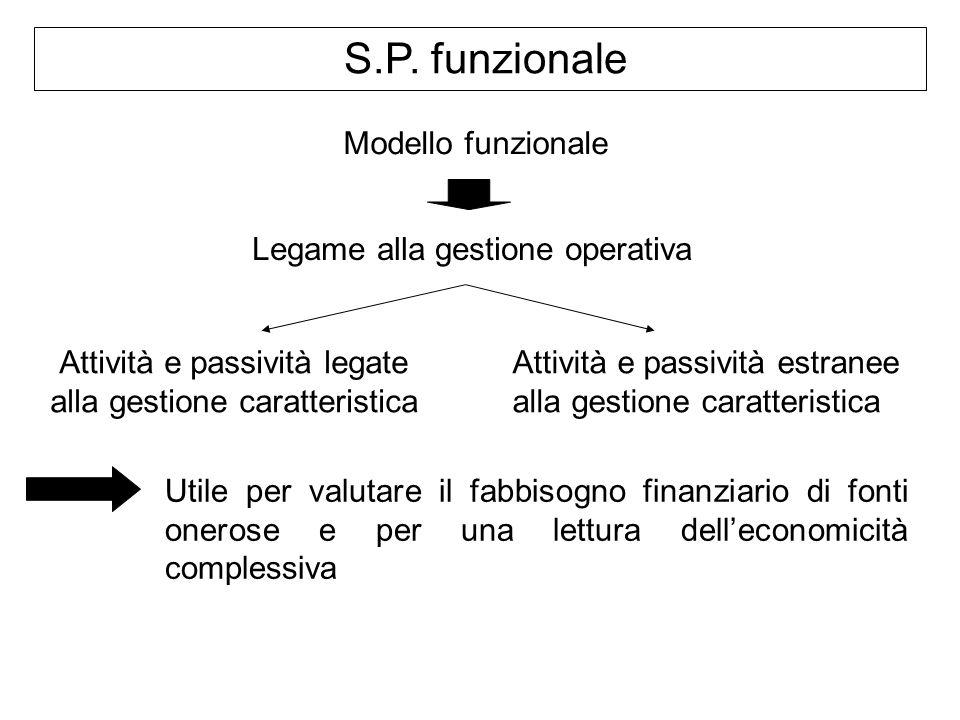 S.P. funzionale Modello funzionale Legame alla gestione operativa Attività e passività legate alla gestione caratteristica Attività e passività estran