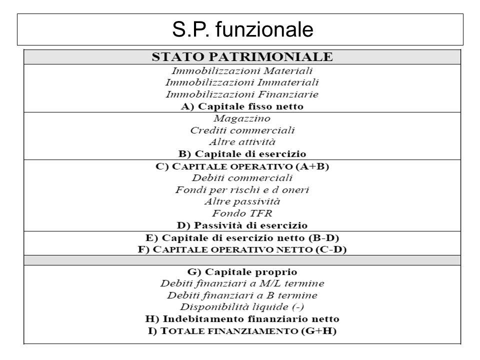 S.P. funzionale