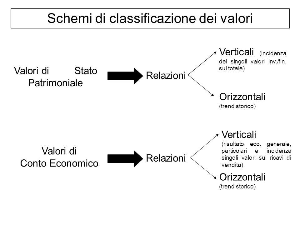 Schemi di classificazione dei valori Valori di Stato Patrimoniale Valori di Conto Economico Relazioni Verticali (incidenza dei singoli valori inv./fin