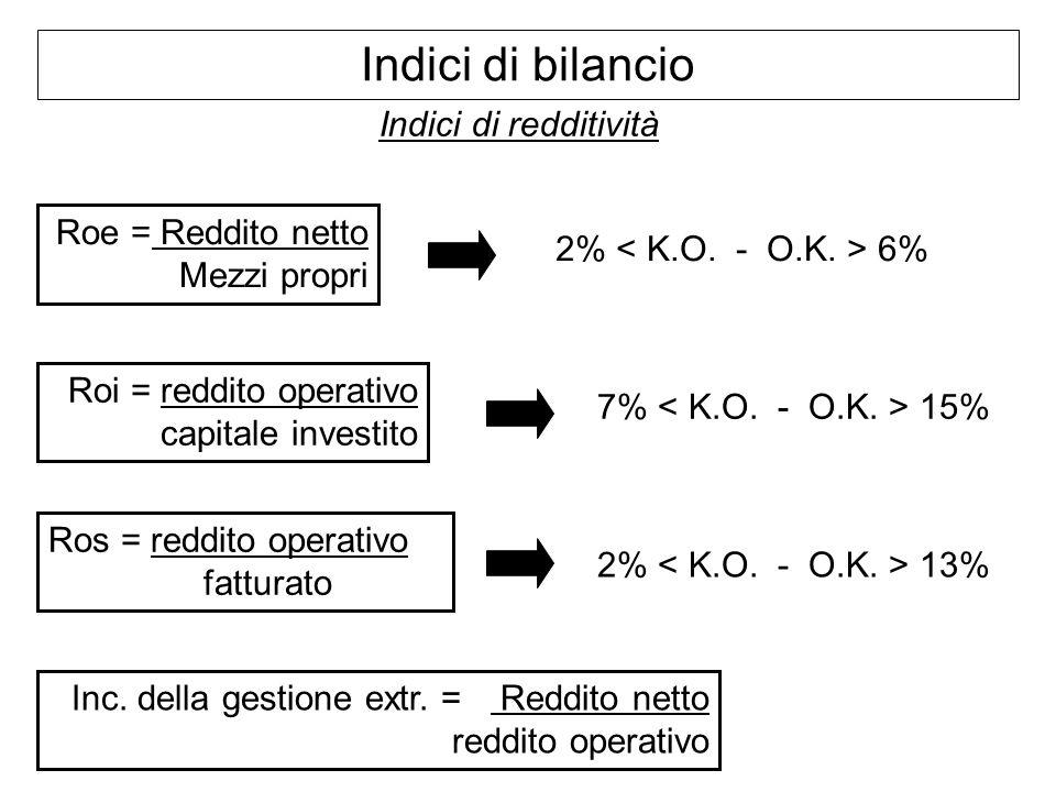Indici di bilancio Indici di redditività Roe = Reddito netto Mezzi propri Roi = reddito operativo capitale investito Ros = reddito operativo fatturato