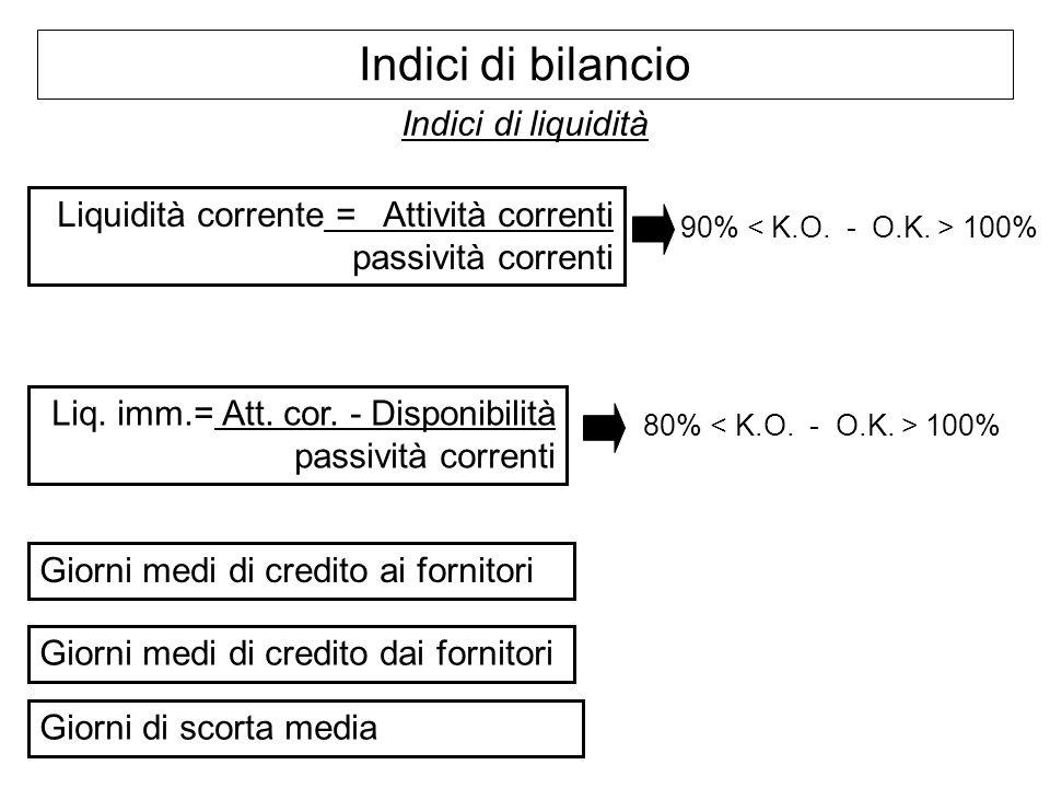 Indici di bilancio Indici di liquidità Liquidità corrente = Attività correnti passività correnti Liq. imm.= Att. cor. - Disponibilità passività corren