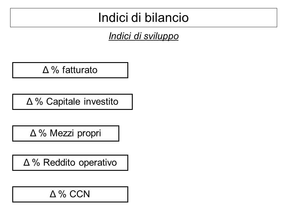 Indici di bilancio Indici di sviluppo Δ % fatturato Δ % Capitale investito Δ % Mezzi propri Δ % Reddito operativo Δ % CCN