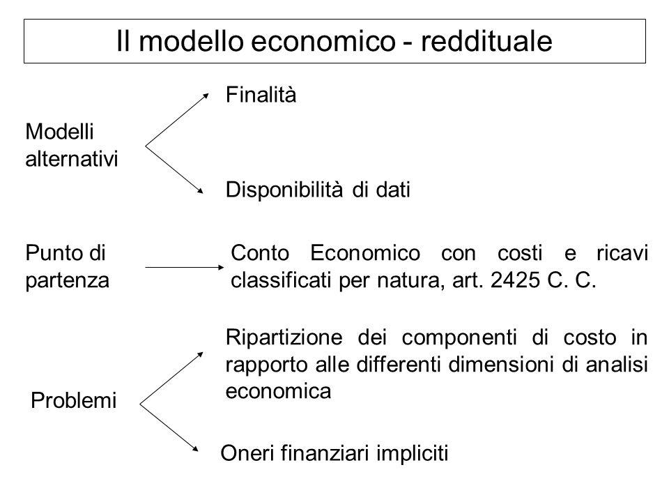 Il modello economico - reddituale Modelli alternativi Punto di partenza Problemi Finalità Disponibilità di dati Conto Economico con costi e ricavi cla
