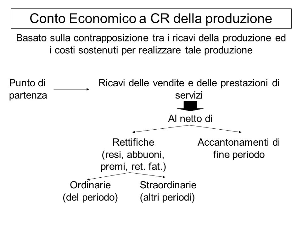 Conto Economico a CR della produzione Basato sulla contrapposizione tra i ricavi della produzione ed i costi sostenuti per realizzare tale produzione