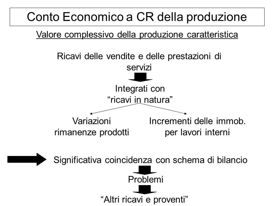 Conto Economico a CR della produzione Valore complessivo della produzione caratteristica Ricavi delle vendite e delle prestazioni di servizi Integrati
