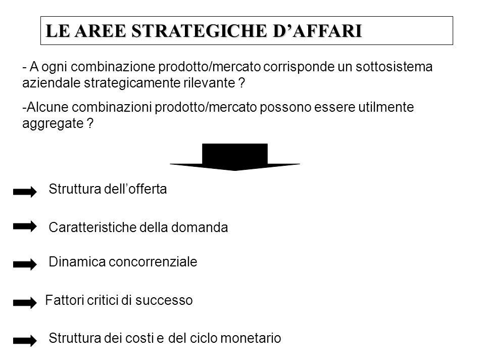 LE AREE STRATEGICHE DAFFARI - A ogni combinazione prodotto/mercato corrisponde un sottosistema aziendale strategicamente rilevante .