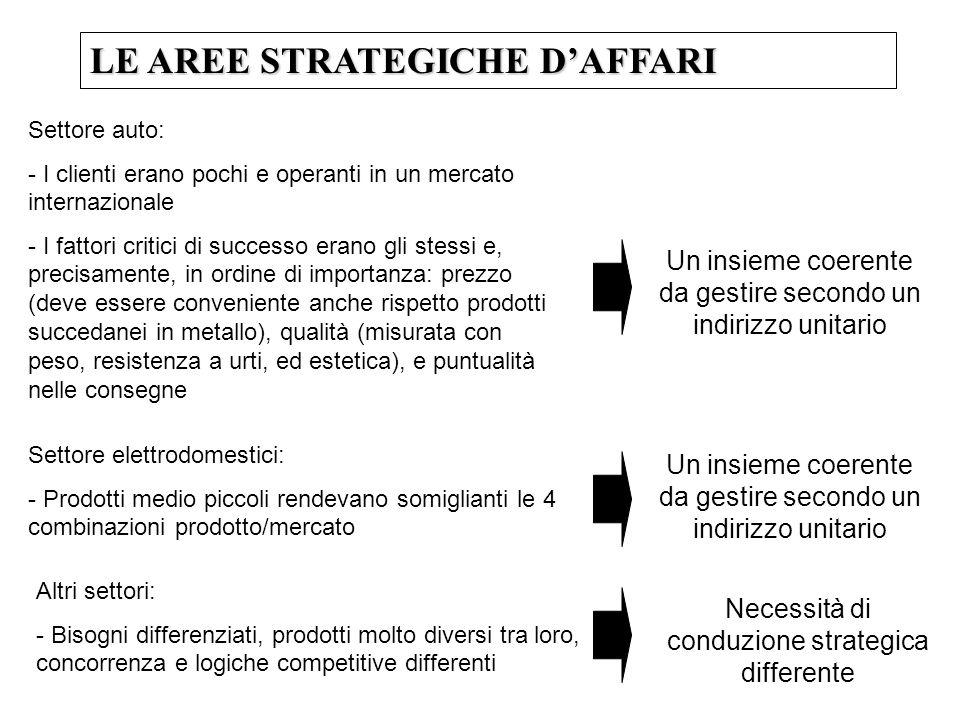 LE AREE STRATEGICHE DAFFARI Settore auto: - I clienti erano pochi e operanti in un mercato internazionale - I fattori critici di successo erano gli st