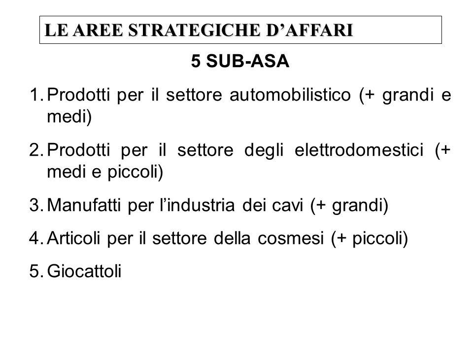 LE AREE STRATEGICHE DAFFARI 5 SUB-ASA 1.Prodotti per il settore automobilistico (+ grandi e medi) 2.Prodotti per il settore degli elettrodomestici (+