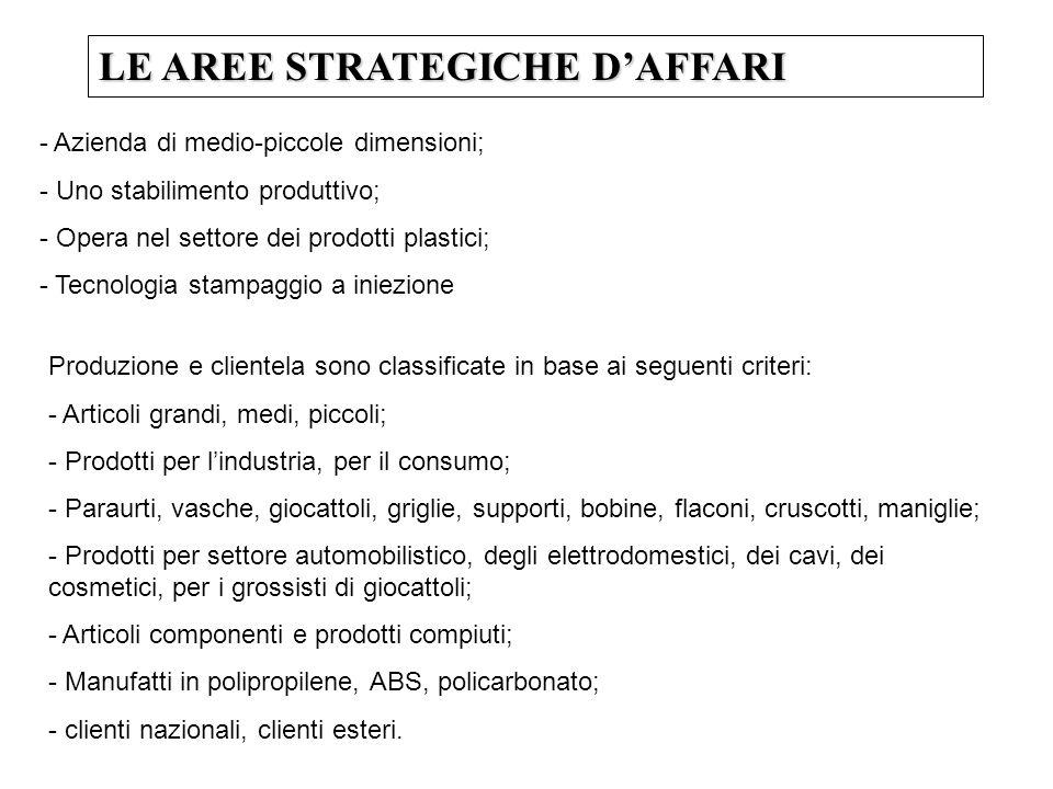 LE AREE STRATEGICHE DAFFARI 5 SUB-ASA 1.Prodotti per il settore automobilistico (+ grandi e medi) 2.Prodotti per il settore degli elettrodomestici (+ medi e piccoli) 3.Manufatti per lindustria dei cavi (+ grandi) 4.Articoli per il settore della cosmesi (+ piccoli) 5.Giocattoli