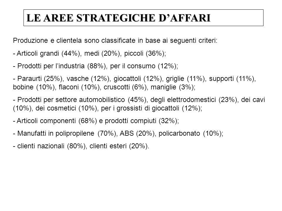 LE AREE STRATEGICHE DAFFARI Produzione e clientela sono classificate in base ai seguenti criteri: - Articoli grandi (44%), medi (20%), piccoli (36%); - Prodotti per lindustria (88%), per il consumo (12%); - Paraurti (25%), vasche (12%), giocattoli (12%), griglie (11%), supporti (11%), bobine (10%), flaconi (10%), cruscotti (6%), maniglie (3%); - Prodotti per settore automobilistico (45%), degli elettrodomestici (23%), dei cavi (10%), dei cosmetici (10%), per i grossisti di giocattoli (12%); - Articoli componenti (68%) e prodotti compiuti (32%); - Manufatti in polipropilene (70%), ABS (20%), policarbonato (10%); - clienti nazionali (80%), clienti esteri (20%).