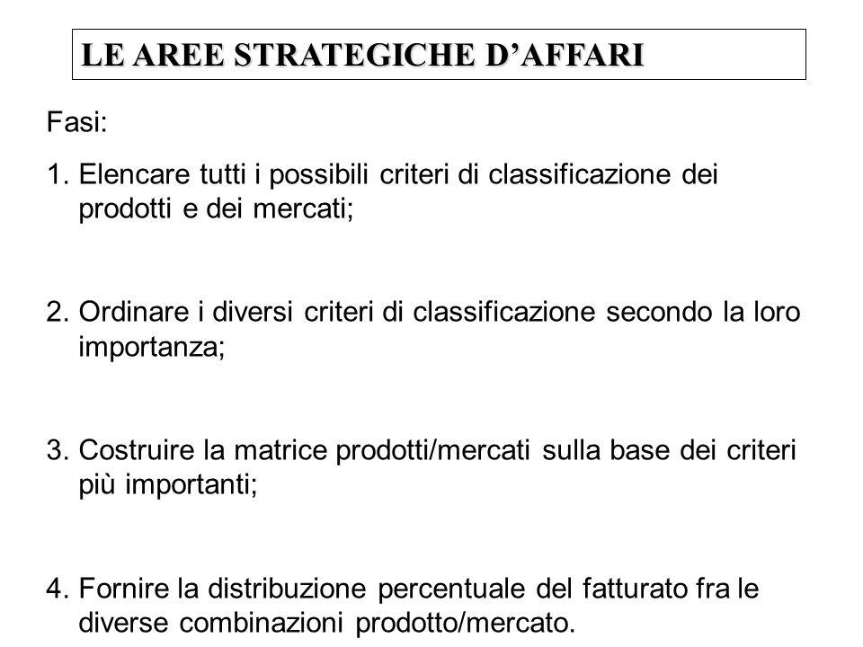 LE AREE STRATEGICHE DAFFARI Fasi: 1.Elencare tutti i possibili criteri di classificazione dei prodotti e dei mercati; 2.Ordinare i diversi criteri di