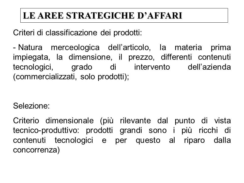 LE AREE STRATEGICHE DAFFARI Criteri di classificazione dei prodotti: - Natura merceologica dellarticolo, la materia prima impiegata, la dimensione, il
