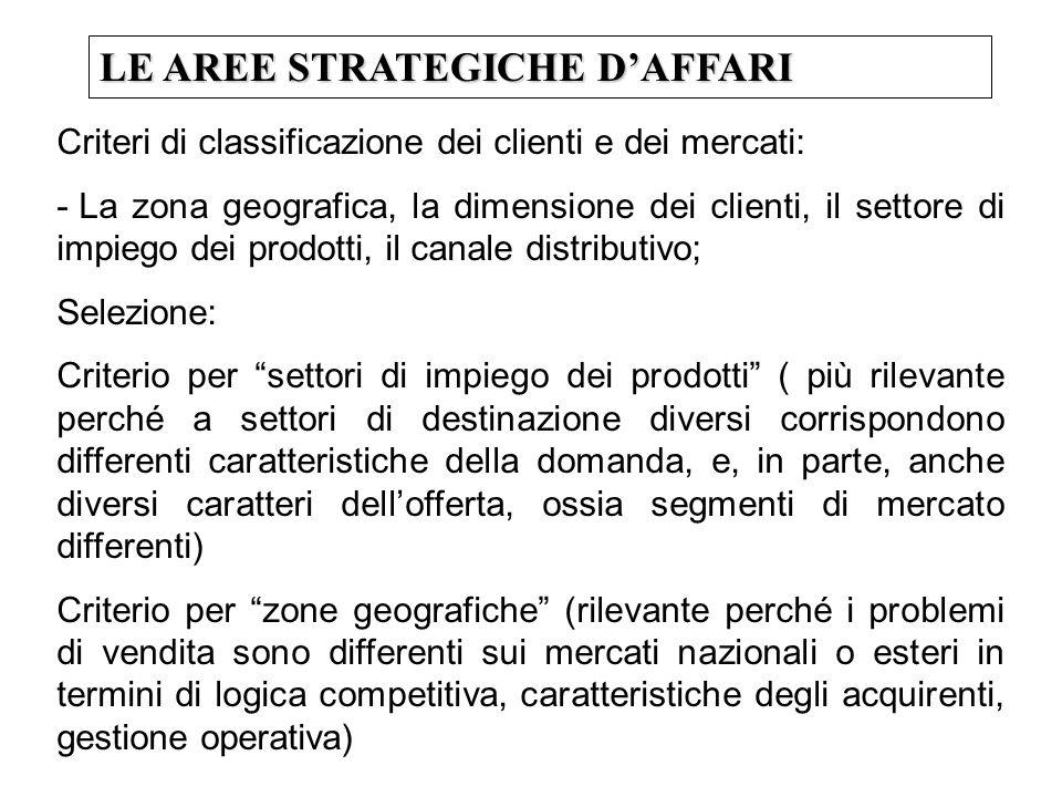 Criteri di classificazione dei clienti e dei mercati: - La zona geografica, la dimensione dei clienti, il settore di impiego dei prodotti, il canale distributivo; Selezione: Criterio per settori di impiego dei prodotti ( più rilevante perché a settori di destinazione diversi corrispondono differenti caratteristiche della domanda, e, in parte, anche diversi caratteri dellofferta, ossia segmenti di mercato differenti) Criterio per zone geografiche (rilevante perché i problemi di vendita sono differenti sui mercati nazionali o esteri in termini di logica competitiva, caratteristiche degli acquirenti, gestione operativa) LE AREE STRATEGICHE DAFFARI