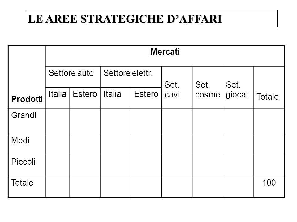 Prodotti Mercati Settore autoSettore elettr. Set. cavi Set. cosme Set. giocat Totale ItaliaEsteroItaliaEstero Grandi Medi Piccoli Totale100