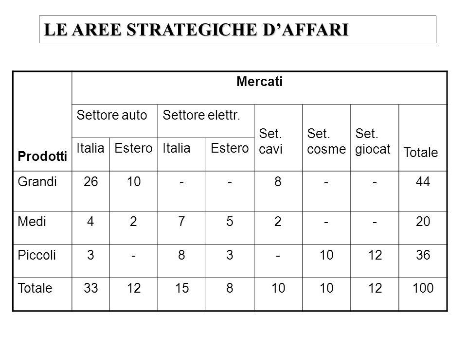 LE AREE STRATEGICHE DAFFARI Prodotti Mercati Settore autoSettore elettr. Set. cavi Set. cosme Set. giocat Totale ItaliaEsteroItaliaEstero Grandi2610--