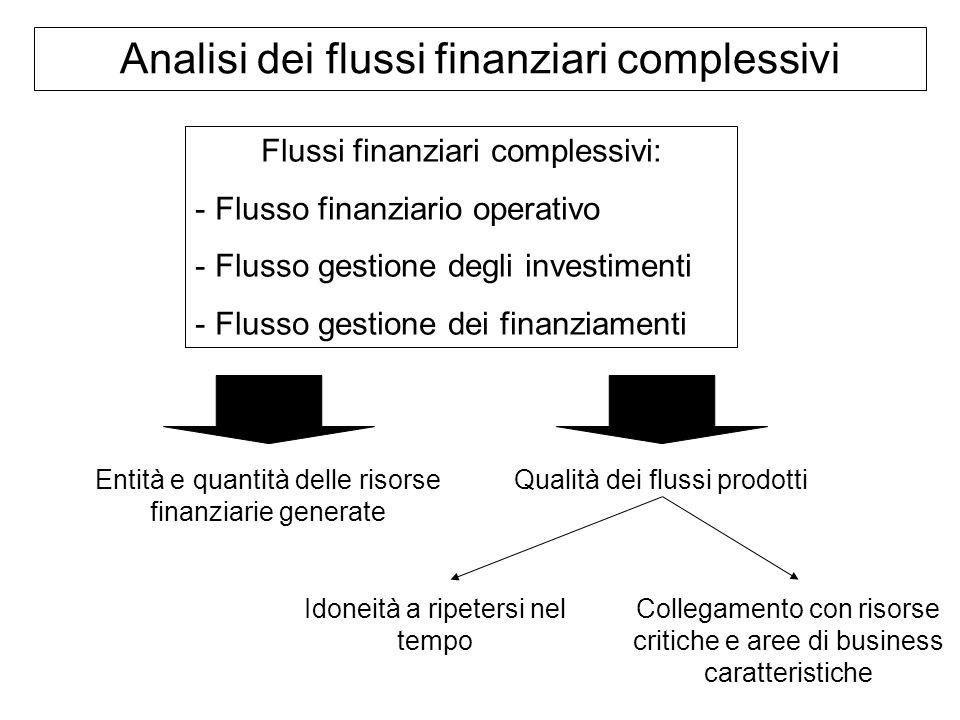 Analisi dei flussi finanziari complessivi Flussi finanziari complessivi: - - Flusso finanziario operativo - - Flusso gestione degli investimenti - - F