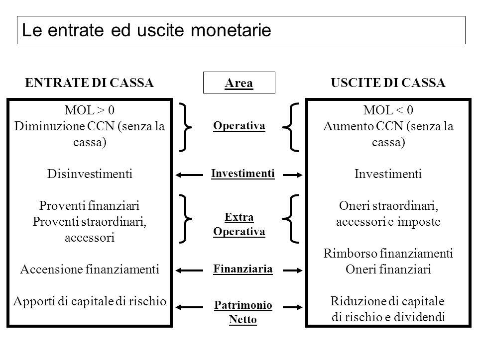 Le entrate ed uscite monetarie MOL > 0 Diminuzione CCN (senza la cassa) Disinvestimenti Proventi finanziari Proventi straordinari, accessori Accension