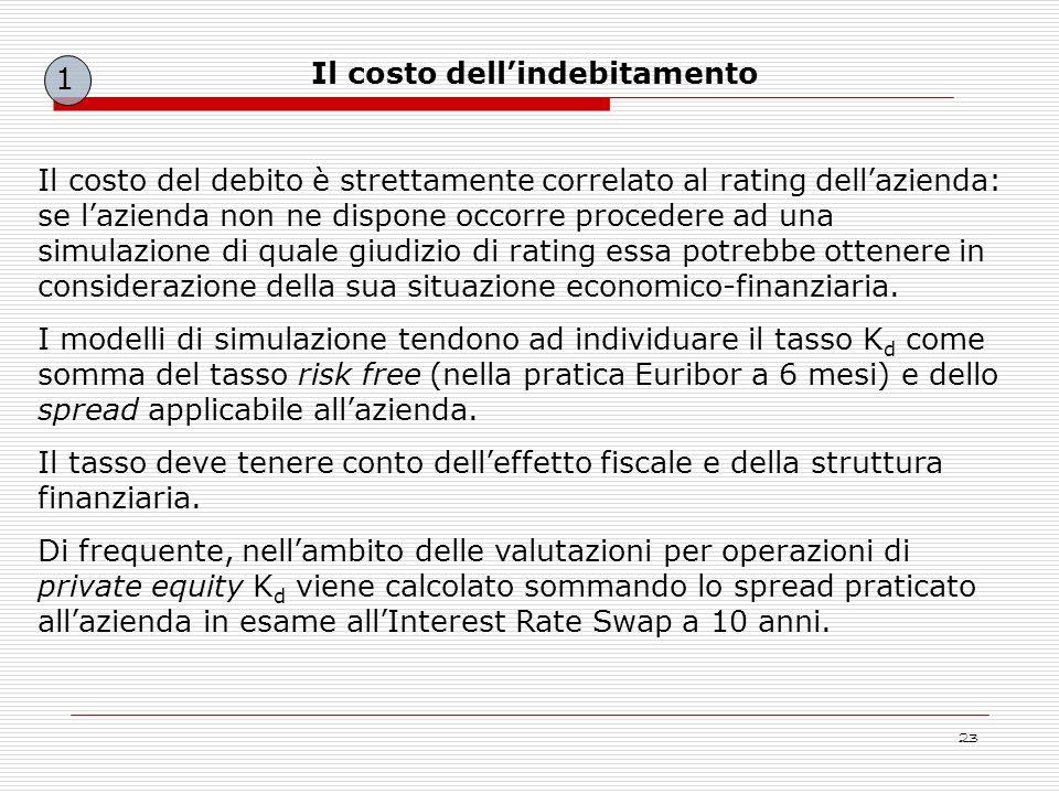 23 Il costo del debito è strettamente correlato al rating dellazienda: se lazienda non ne dispone occorre procedere ad una simulazione di quale giudiz