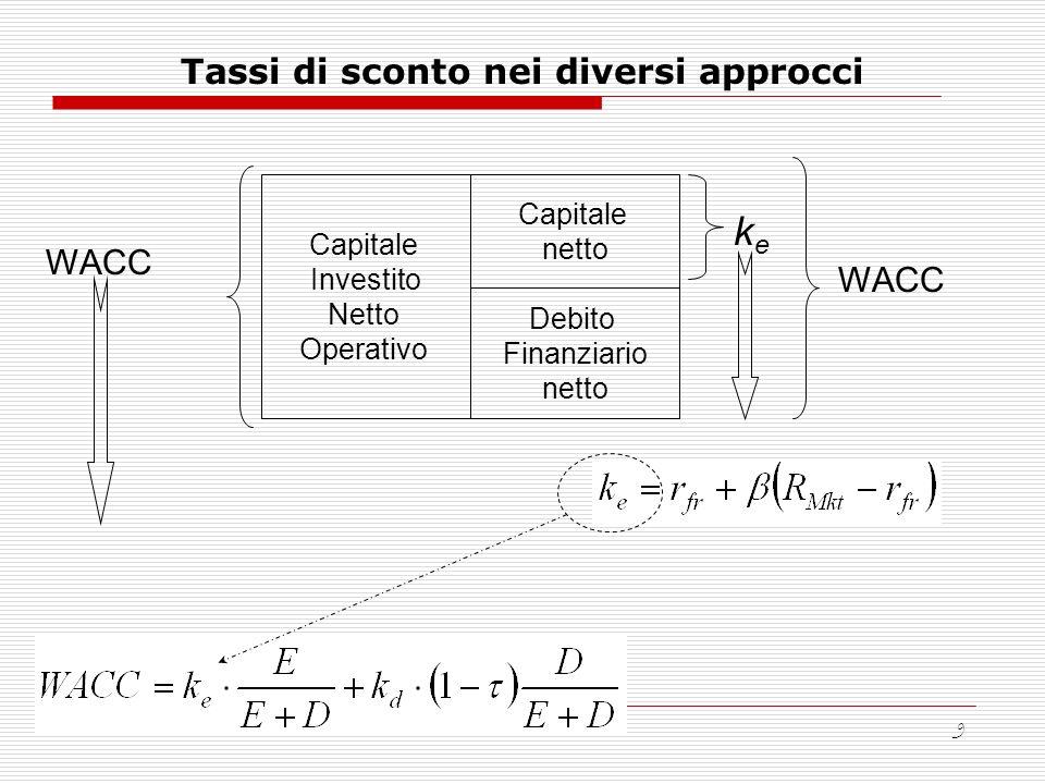 9 Tassi di sconto nei diversi approcci Capitale Investito Netto Operativo Capitale netto Debito Finanziario netto WACC keke