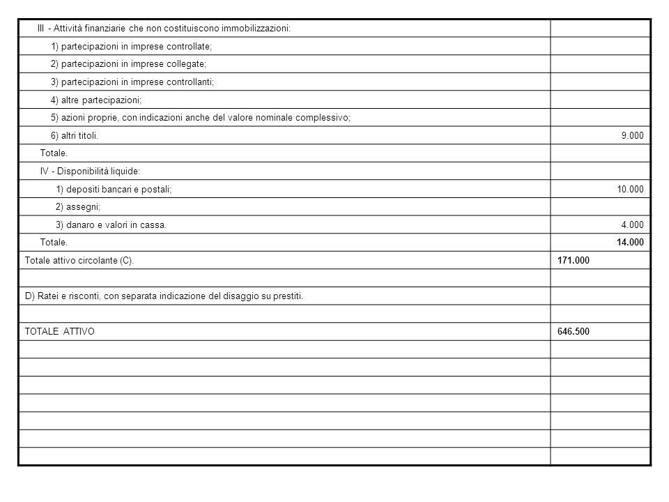 III - Attività finanziarie che non costituiscono immobilizzazioni: 1) partecipazioni in imprese controllate; 2) partecipazioni in imprese collegate; 3) partecipazioni in imprese controllanti; 4) altre partecipazioni; 5) azioni proprie, con indicazioni anche del valore nominale complessivo; 6) altri titoli.9.000 Totale.