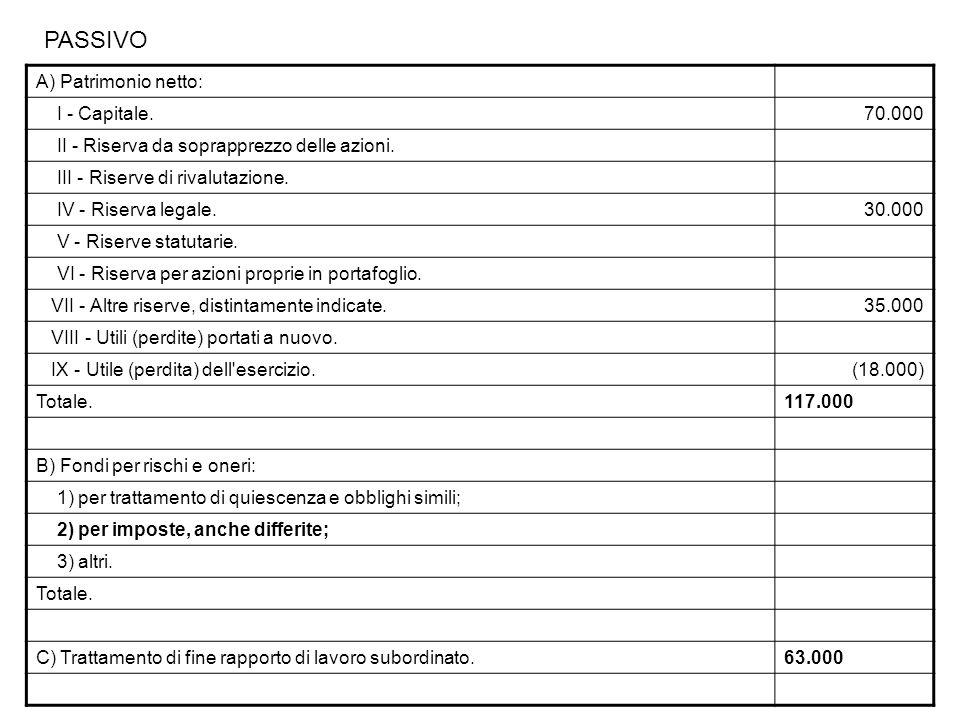 A) Patrimonio netto: I - Capitale.70.000 II - Riserva da soprapprezzo delle azioni.