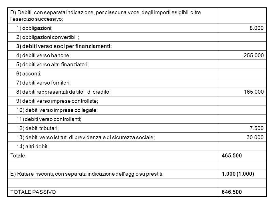 D) Debiti, con separata indicazione, per ciascuna voce, degli importi esigibili oltre l esercizio successivo: 1) obbligazioni;8.000 2) obbligazioni convertibili; 3) debiti verso soci per finanziamenti; 4) debiti verso banche;255.000 5) debiti verso altri finanziatori; 6) acconti; 7) debiti verso fornitori; 8) debiti rappresentati da titoli di credito;165.000 9) debiti verso imprese controllate; 10) debiti verso imprese collegate; 11) debiti verso controllanti; 12) debiti tributari;7.500 13) debiti verso istituti di previdenza e di sicurezza sociale;30.000 14) altri debiti.