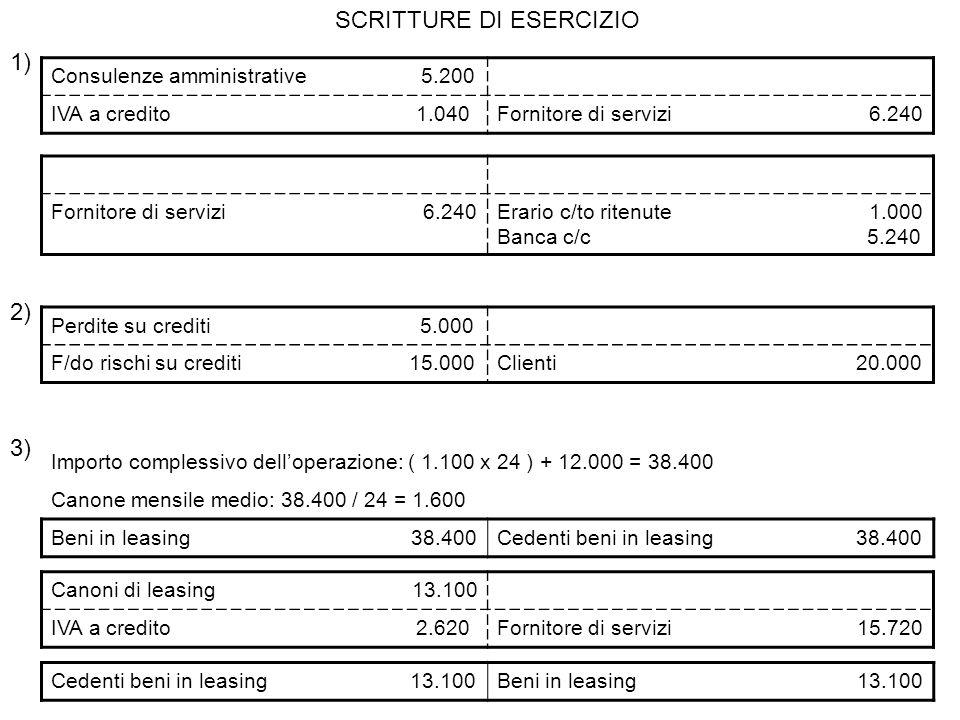 SCRITTURE DI ESERCIZIO Consulenze amministrative 5.200 IVA a credito 1.040Fornitore di servizi 6.240 1) Fornitore di servizi 6.240Erario c/to ritenute 1.000 Banca c/c 5.240 2) Perdite su crediti 5.000 F/do rischi su crediti 15.000Clienti 20.000 3) Canoni di leasing 13.100 IVA a credito 2.620Fornitore di servizi 15.720 Importo complessivo delloperazione: ( 1.100 x 24 ) + 12.000 = 38.400 Canone mensile medio: 38.400 / 24 = 1.600 Beni in leasing 38.400Cedenti beni in leasing 38.400 Cedenti beni in leasing 13.100Beni in leasing 13.100