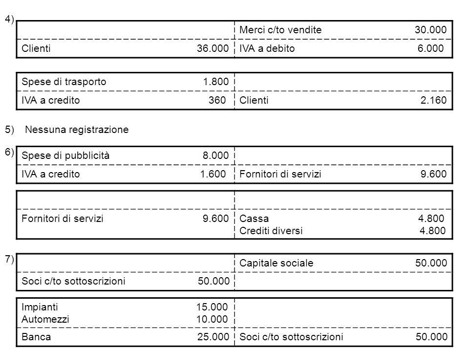 4) Merci c/to vendite 30.000 Clienti 36.000IVA a debito 6.000 Spese di trasporto 1.800 IVA a credito 360Clienti 2.160 5) Spese di pubblicità 8.000 IVA a credito 1.600Fornitori di servizi 9.600 Nessuna registrazione 6) Fornitori di servizi 9.600Cassa 4.800 Crediti diversi 4.800 7) Capitale sociale 50.000 Soci c/to sottoscrizioni 50.000 Impianti 15.000 Automezzi 10.000 Banca 25.000Soci c/to sottoscrizioni 50.000