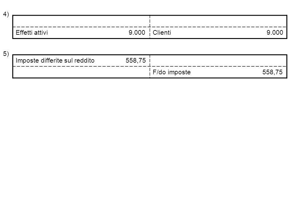4) Effetti attivi 9.000Clienti 9.000 5) Imposte differite sul reddito 558,75 F/do imposte 558,75
