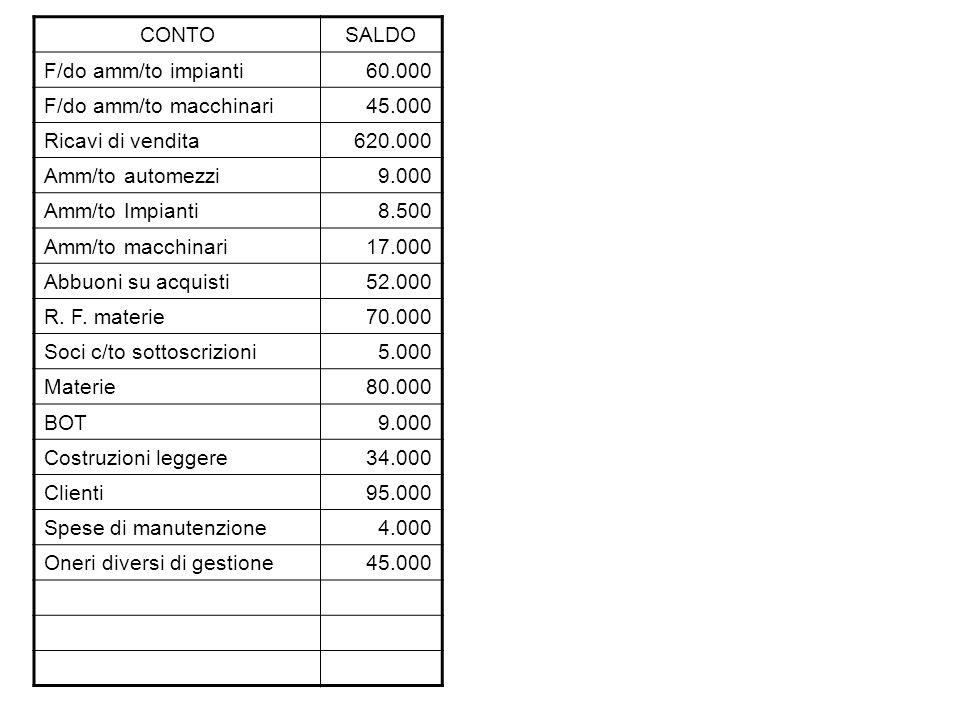 CONTOSALDO F/do amm/to impianti60.000 F/do amm/to macchinari45.000 Ricavi di vendita620.000 Amm/to automezzi9.000 Amm/to Impianti8.500 Amm/to macchinari17.000 Abbuoni su acquisti52.000 R.