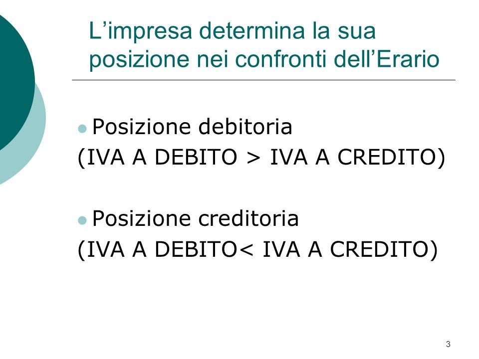 3 Limpresa determina la sua posizione nei confronti dellErario Posizione debitoria (IVA A DEBITO > IVA A CREDITO) Posizione creditoria (IVA A DEBITO<