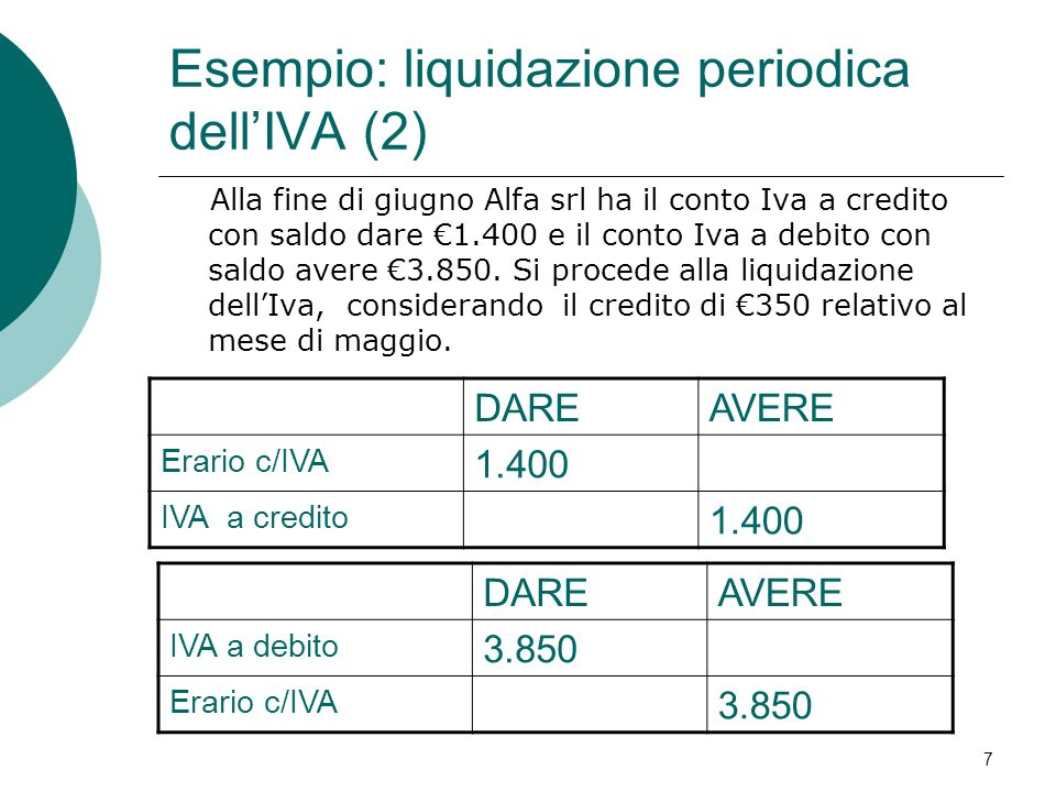 Alla fine di giugno Alfa srl ha il conto Iva a credito con saldo dare 1.400 e il conto Iva a debito con saldo avere 3.850. Si procede alla liquidazion