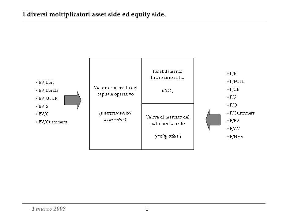 4 marzo 2008 11 Un secondo affinamento: la Value Map E possibile ricercare la correlazione tra i due moltiplicatori e la dimensione dellEbitda (%) costruendo due rette di regressione che legano lEV/Ebitda e lEV/Sales allEbitda (%) del tipo Y=aX + b ovvero: EV/Ebitda= a*Ebitda% + b EV/Sales= a*Ebitda% + b