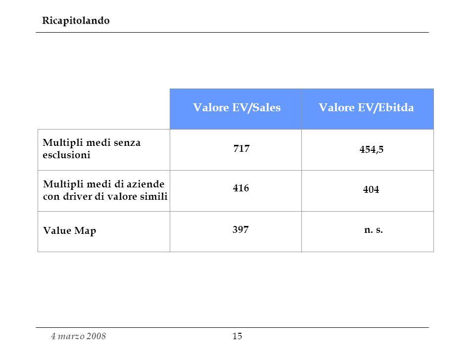 4 marzo 2008 14 Costruzione del multiplo EV/Sales sulla base della retta di regressione e applicazione del multiplo al fatturato della società Alfa (3