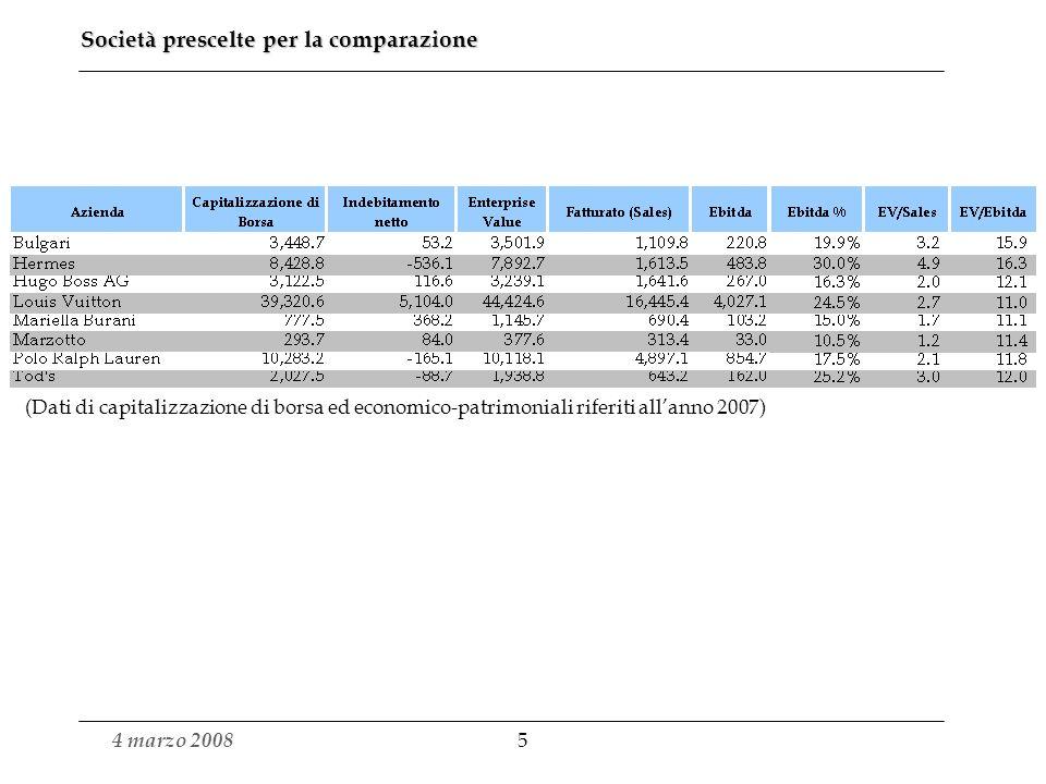 4 marzo 2008 5 Società prescelte per la comparazione (Dati di capitalizzazione di borsa ed economico-patrimoniali riferiti allanno 2007)