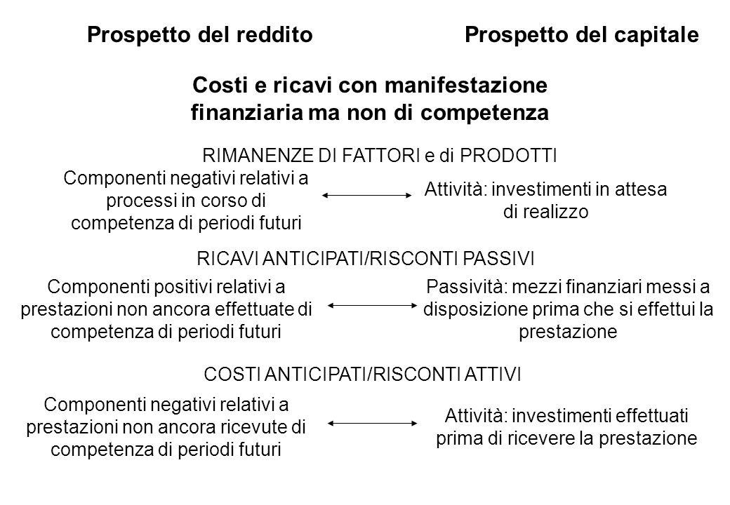 Prospetto del redditoProspetto del capitale Costi e ricavi con manifestazione finanziaria ma non di competenza Componenti negativi relativi a processi