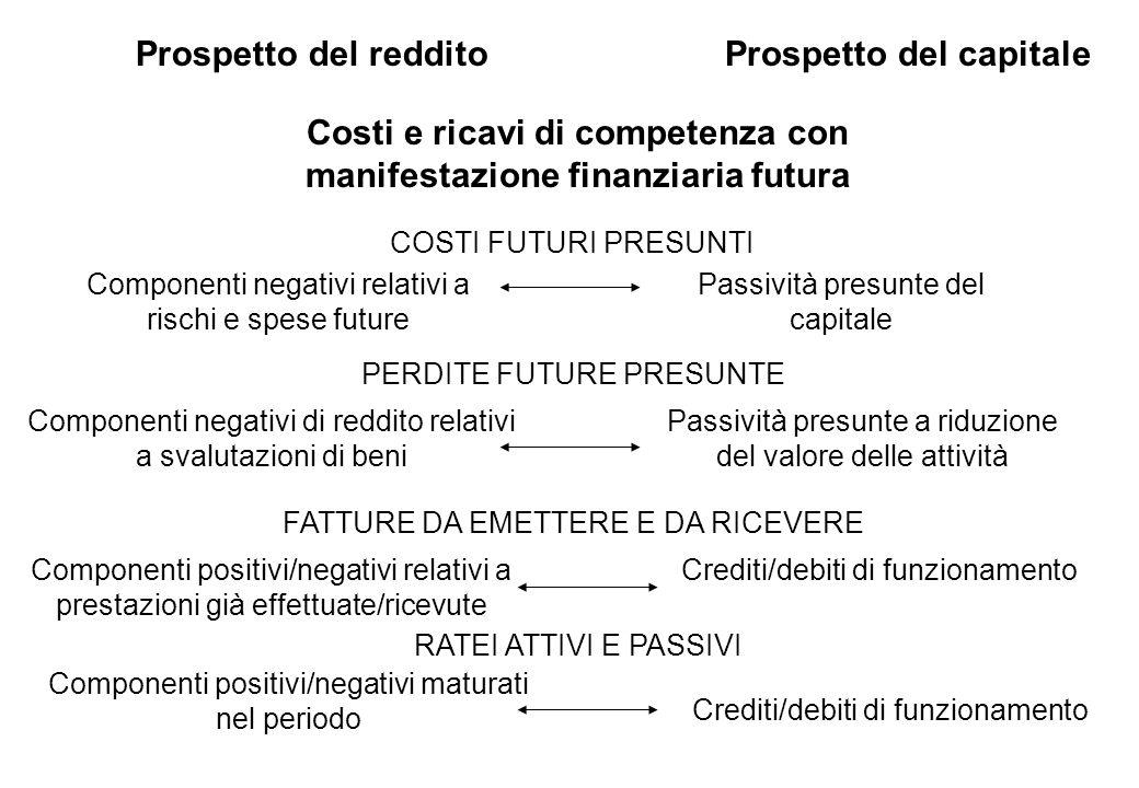 Prospetto del redditoProspetto del capitale Costi e ricavi di competenza con manifestazione finanziaria futura COSTI FUTURI PRESUNTI Componenti negati