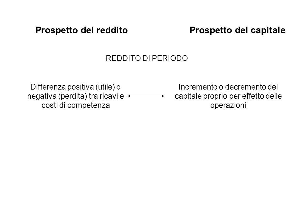Prospetto del redditoProspetto del capitale Incremento o decremento del capitale proprio per effetto delle operazioni REDDITO DI PERIODO Differenza po