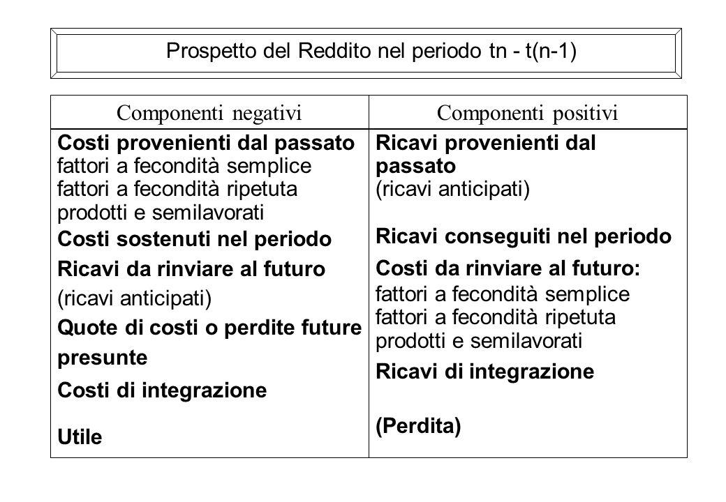 Prospetto del Reddito nel periodo tn - t(n-1) Costi provenienti dal passato fattori a fecondità semplice fattori a fecondità ripetuta prodotti e semil