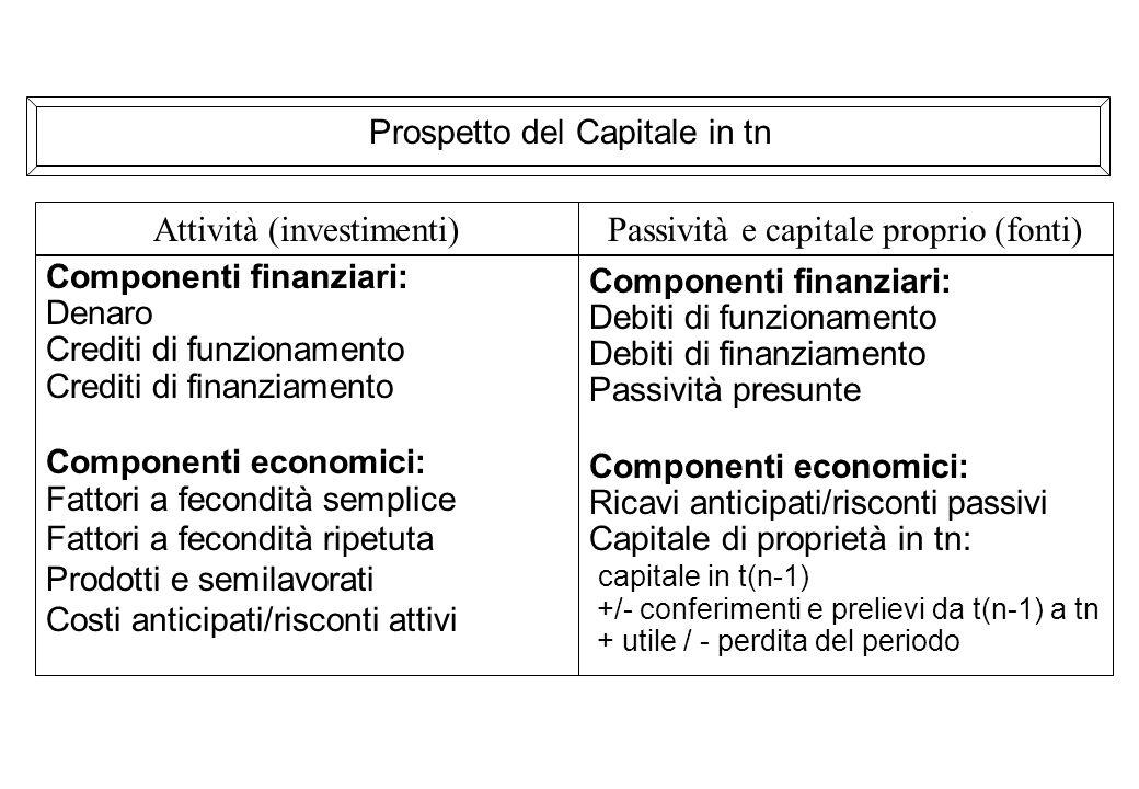 Prospetto del Capitale in tn Componenti finanziari: Denaro Crediti di funzionamento Crediti di finanziamento Componenti economici: Fattori a fecondità