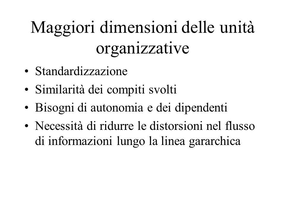 Maggiori dimensioni delle unità organizzative Standardizzazione Similarità dei compiti svolti Bisogni di autonomia e dei dipendenti Necessità di ridur