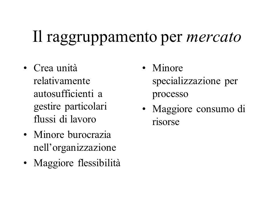 Il raggruppamento per mercato Crea unità relativamente autosufficienti a gestire particolari flussi di lavoro Minore burocrazia nellorganizzazione Mag