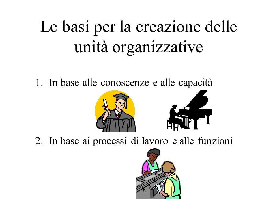 Le basi per la creazione delle unità organizzative 1.In base alle conoscenze e alle capacità 2.In base ai processi di lavoro e alle funzioni