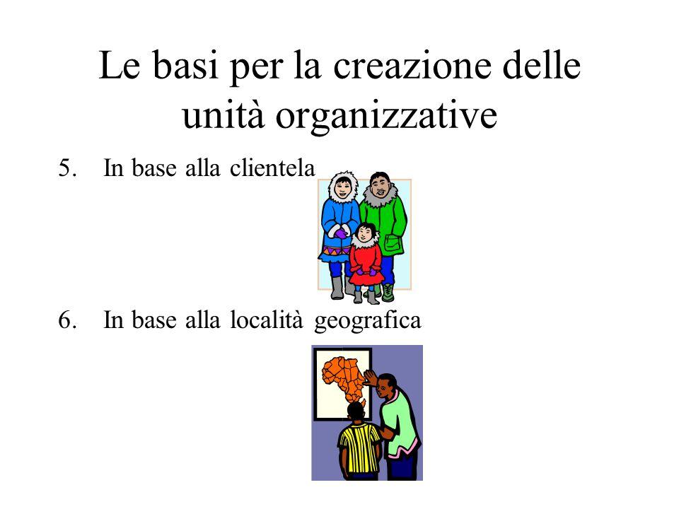 Le basi per la creazione delle unità organizzative 5.In base alla clientela 6.In base alla località geografica