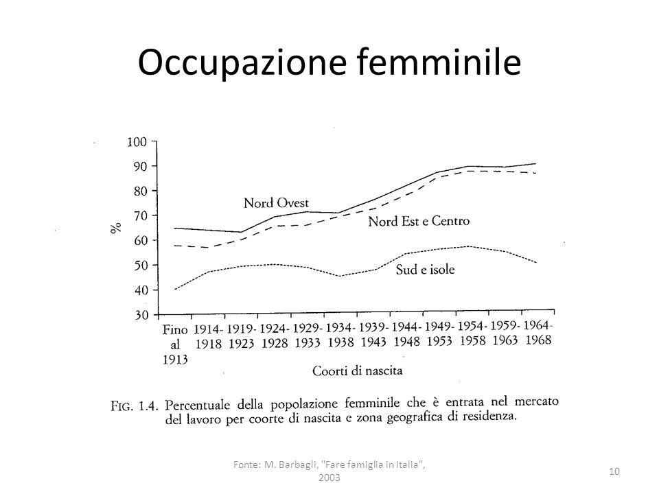 Occupazione femminile 10 Fonte: M. Barbagli,