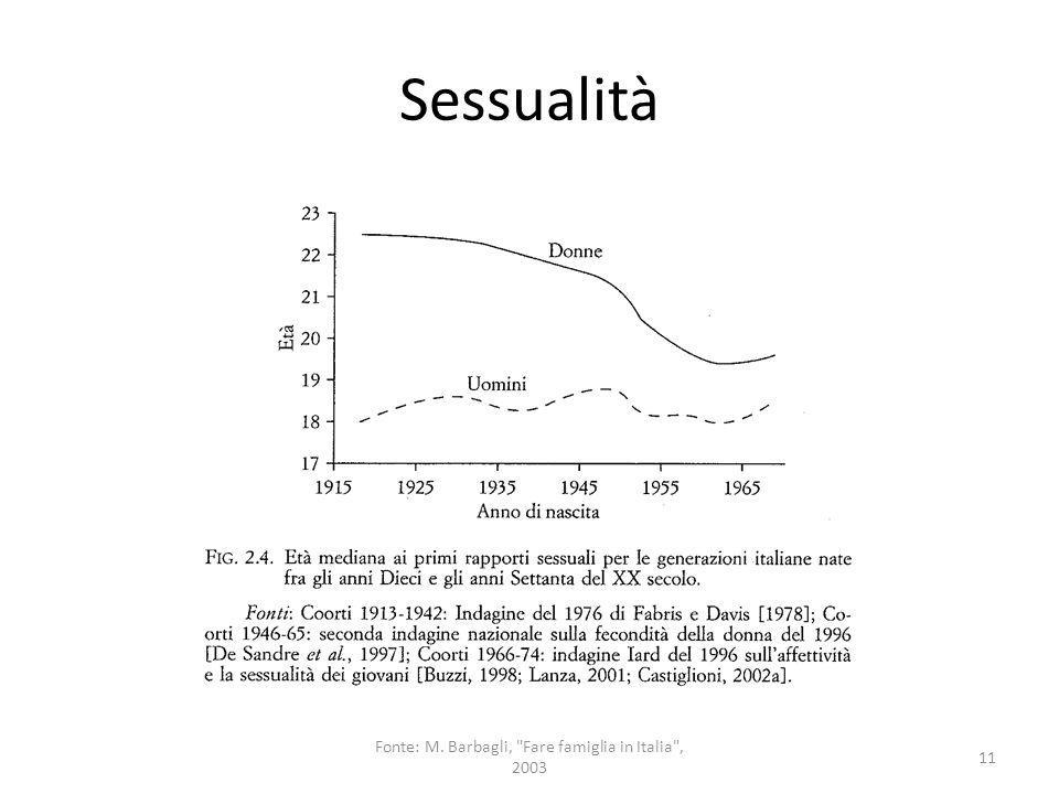 Sessualità 11 Fonte: M. Barbagli,